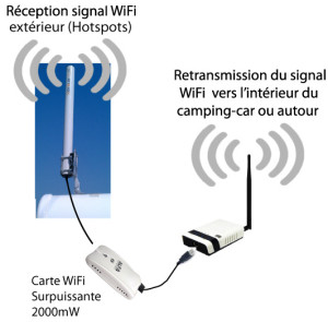 Comment avoir le wifi en camping car hippocketwifi for Antenne wifi sectorielle exterieur